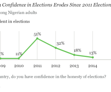 Post-Election Challenges in Nigeria - Gallup Survey