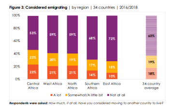 Young Educated Africans Most Likely to Go Abroad
