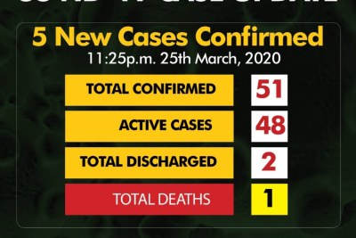 Cases rise to 51.