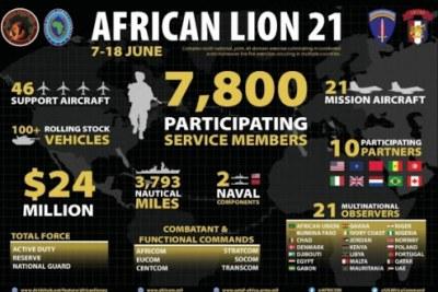 African Lion, l'exercice militaire régional conjoint de l'armée américaine et de plusieurs pays africains, se déroulera du 7 au 18 juin, au Maroc principalement. Outre les USA et le Maroc, prendront part la Tunisie, le Sénégal, le Canada, le Brésil, l'Italie, les Pays-Bas et le Royaume-Uni. L'Espagne, en froid avec le Maroc après les incidents de Ceuta, a annulé sa présence.